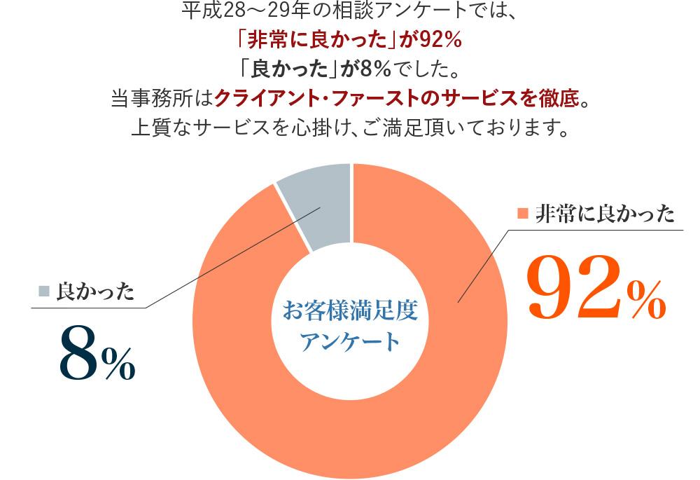 お客様満足度アンケート アンケートでは「非常に良かった」が92%